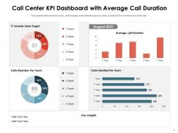 Call Center KPI Dashboard With Average Call Duration