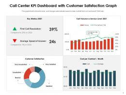 Call Center KPI Dashboard With Customer Satisfaction Graph