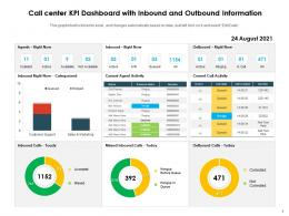 Call Center KPI Dashboard With Inbound And Outbound Information