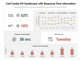 Call Center KPI Dashboard With Response Time Information
