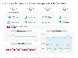 Call Center Performance Status Management KPI Dashboard