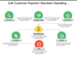 Call Customer Payment Standard Operating Procedure Flowchart