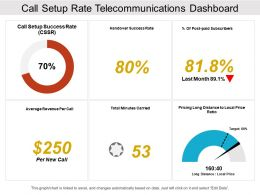 Call Setup Rate Telecommunications Dashboard