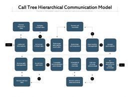 Call Tree Hierarchical Communication Model