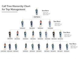 Call Tree Hierarchy Chart For Top Management