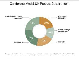 Cambridge Model Six Product Development Marketing Global Strategic Management Cpb