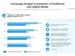 Campaign Budget Comparison Of Traditional And Digital Media