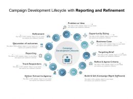Campaign Development Lifecycle With Reporting And Refinement