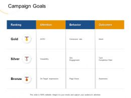 Campaign Goals Behavior M1957 Ppt Powerpoint Presentation Gallery Pictures