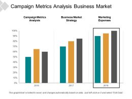 Campaign Metrics Analysis Business Market Strategy Marketing Expenses Cpb