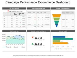 Campaign Performance E Commerce Dashboard