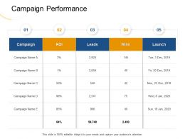 Campaign Performance Leads M1958 Ppt Powerpoint Presentation File Example Topics