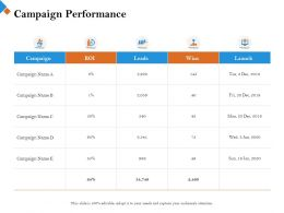 Campaign Performance Leads M2439 Ppt Powerpoint Presentation Model Elements