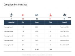 Campaign Performance Ppt Powerpoint Presentation File Demonstration