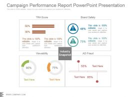 Campaign Performance Report Powerpoint Presentation