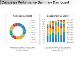 Campaign Performance Summary Dashboard Ppt Slide Design