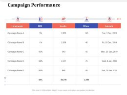 Campaign Performance Wins M1614 Ppt Powerpoint Presentation Summary Gridlines