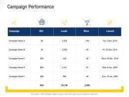 Campaign Performance Wins M2500 Ppt Powerpoint Presentation Pictures Deck