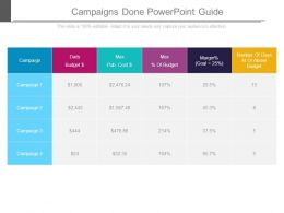 Campaigns Done Powerpoint Guide