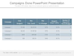 Campaigns Done Powerpoint Presentation
