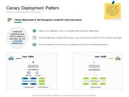 Canary Deployment Pattern Deployments Ppt Structure