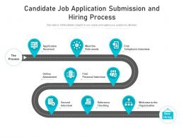 Candidate Job Application Submission And Hiring Process