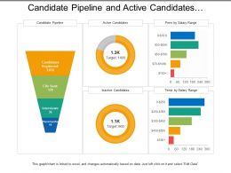 Candidate Pipeline And Active Candidates Recruitment Dashboard