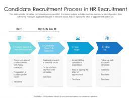 Candidate Recruitment Process In HR Recruitment