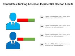 Candidates Ranking Based On Presidential Election Results
