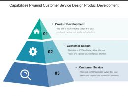 Capabilities Pyramid Customer Service Design Product Development