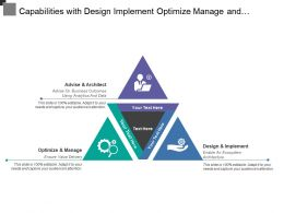 Capabilities With Design Implement Optimize Manage And Advise