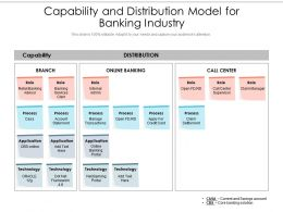 Capability And Distribution Model For Banking Industry