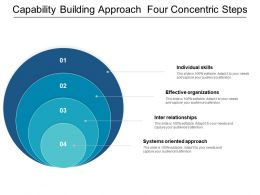 Capability Building Approach Four Concentric Steps