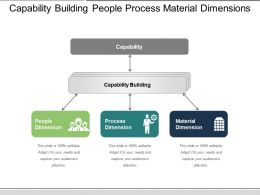 Capability Building People Process Material Dimensions
