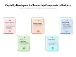 Capability Development Of Leadership Components In Business