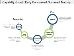 Capability Growth Early Constrained Sustained Maturity