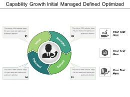 Capability Growth Initial Managed Defined Optimized