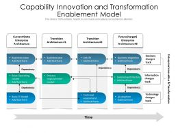 Capability Innovation And Transformation Enablement Model
