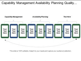 Capability Management Availability Planning Quality Plan Management Approval