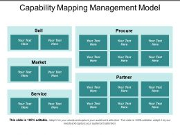 Capability Mapping Management Model