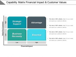 Capability Matrix Financial Impact And Customer Values Example Of Ppt