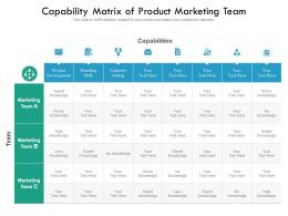 Capability Matrix Of Product Marketing Team