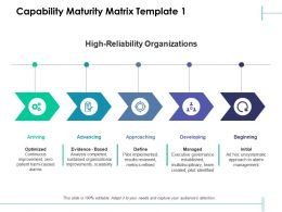Capability Maturity Matrix Advancing Developing Ppt Powerpoint Presentation Slides Deck