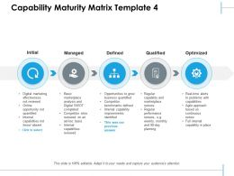 Capability Maturity Matrix Managed Optimized