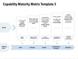 Capability Maturity Matrix Optimizing Ppt Powerpoint Slides