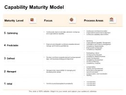 Capability Maturity Model Focus Ppt Powerpoint Presentation Slides File Formats