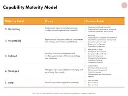 Capability Maturity Model Marketing Ppt Powerpoint Presentation Gallery Format Ideas