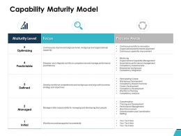 Capability Maturity Model Ppt Powerpoint Presentation Pictures