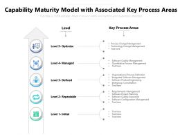 Capability Maturity Model With Associated Key Process Areas