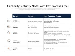 Capability Maturity Model With Key Process Area